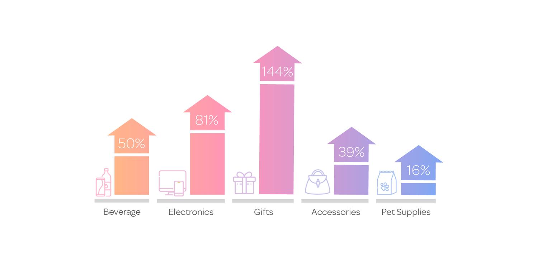 retail marketing sales lift.png