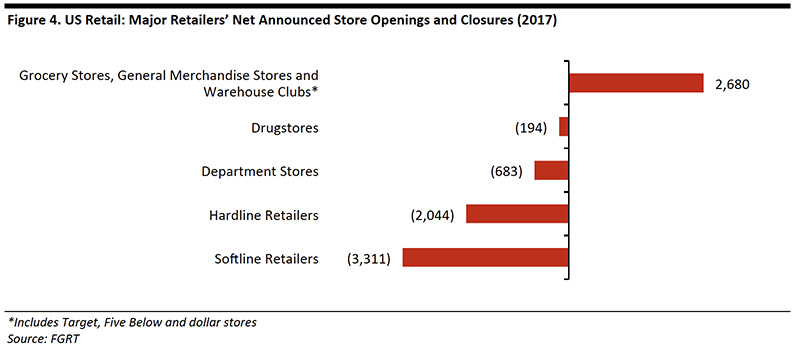 Retail industry Sector growth and decline.jpg