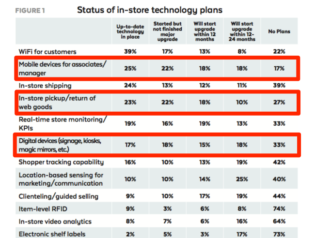 top retail technology investments.png