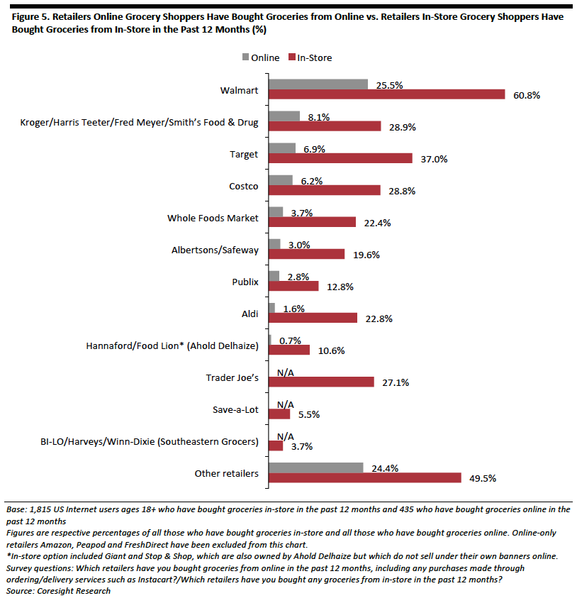 US-Online-Grocery-Consumer-Survey-05.png