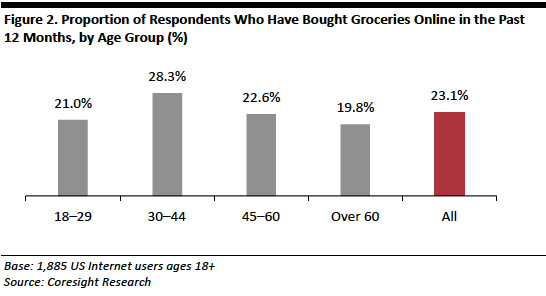 US-Online-Grocery-Consumer-Survey-02.png