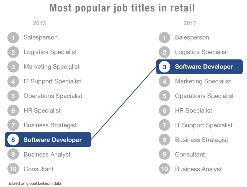 popular-job-titles-in-retail.jpg