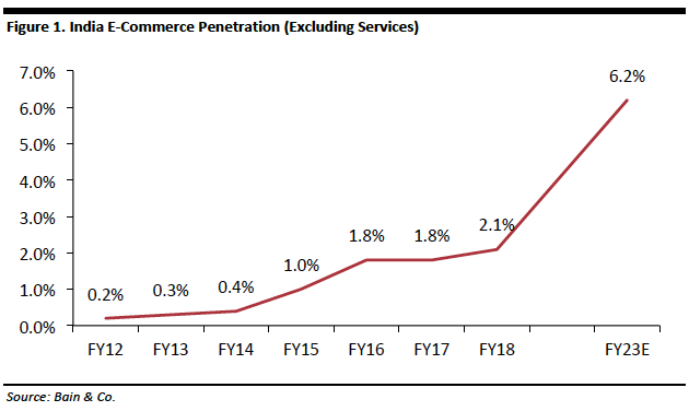 eCommerce Penetration in India.png