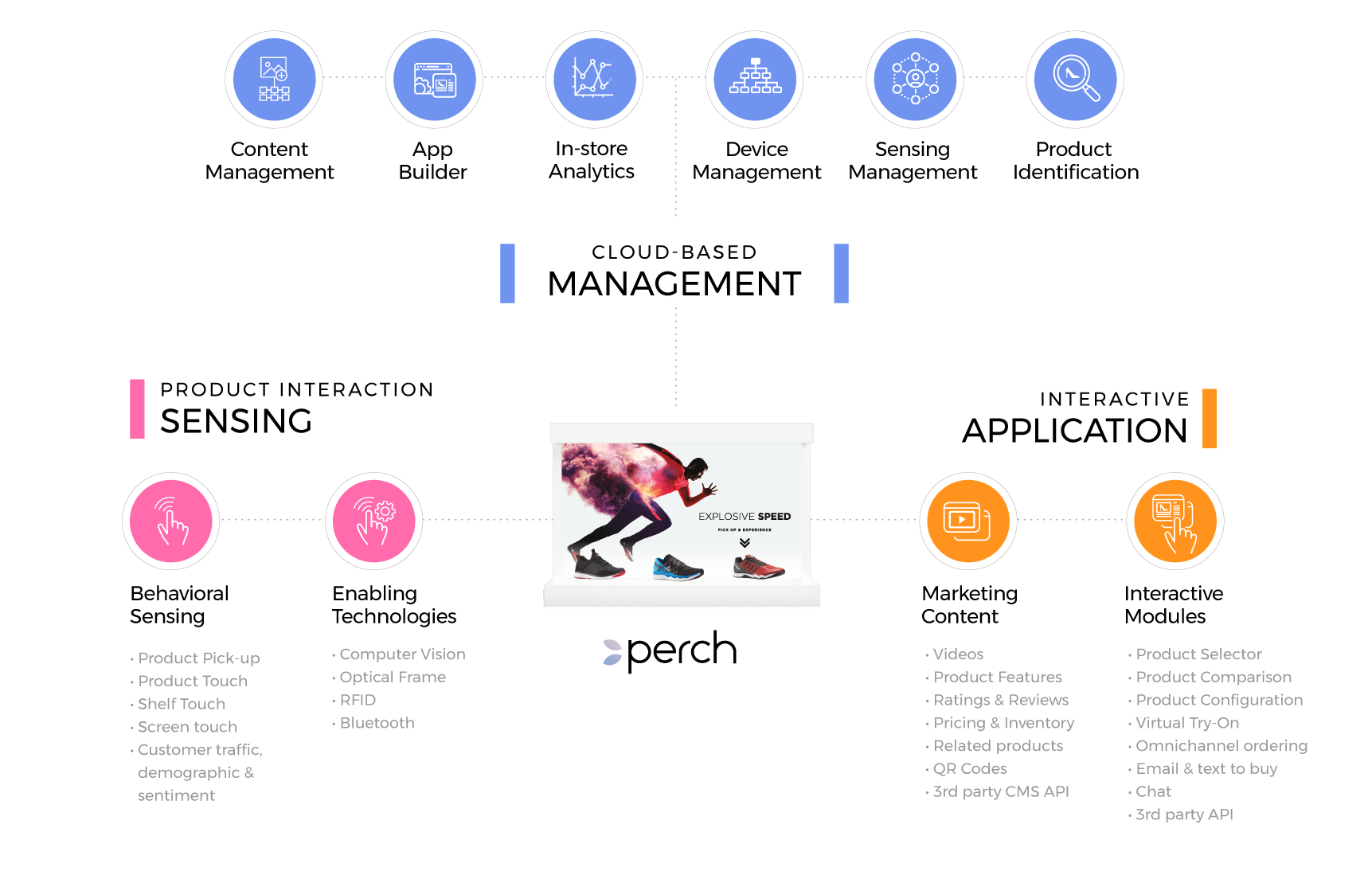 Platform — PERCH - The leader in Physical+Digital Retail Marketing