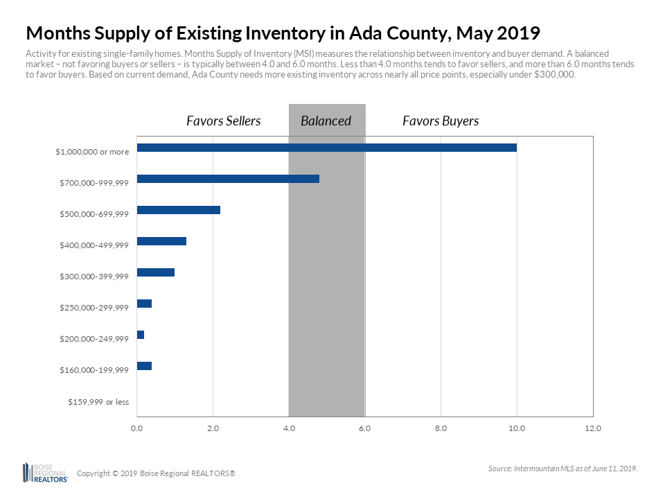 Ada-County-Existing-MSI-Chart.png