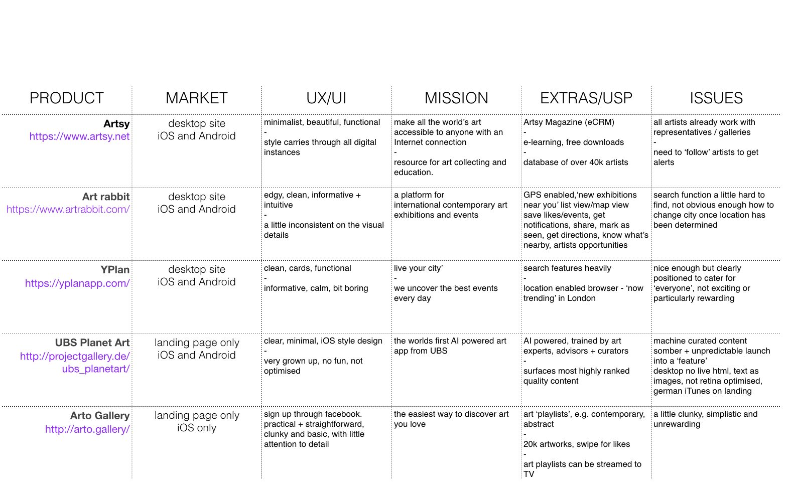 + magnify competitor analysis