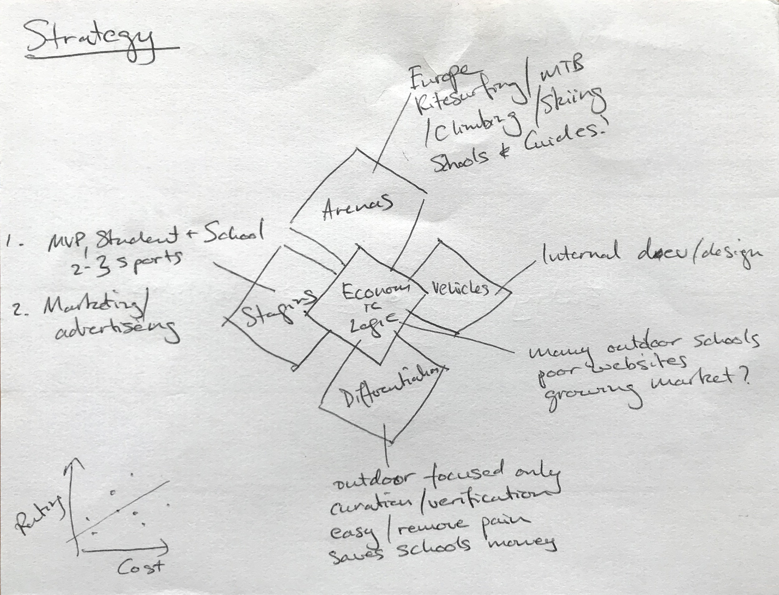 ↑ initial strategy diagrams