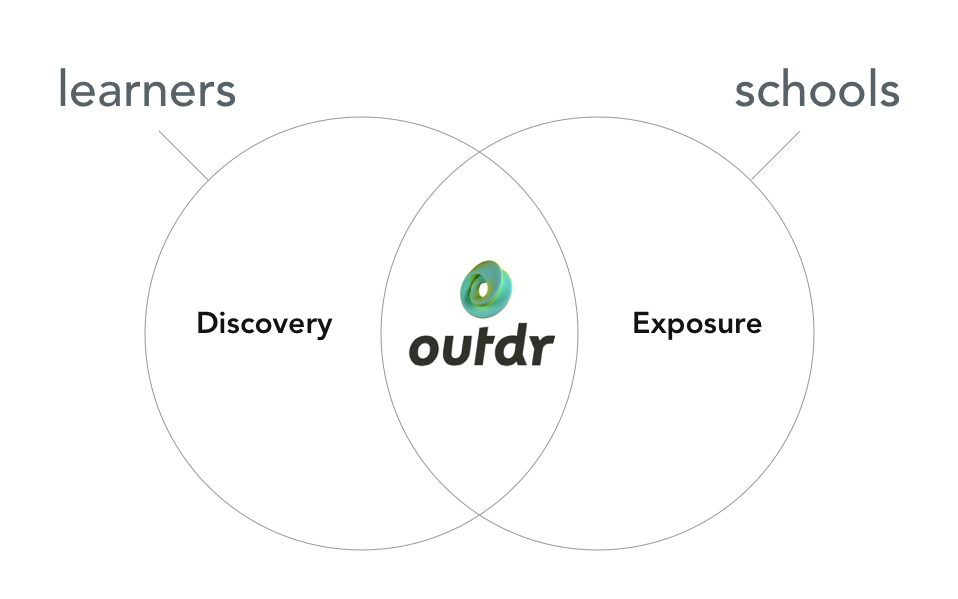↑ value proposition: connect activity seekers and providers on one platform