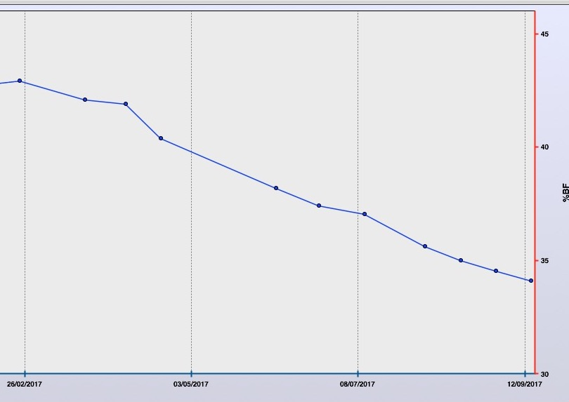 Teresa has steadily lost 0.5kg to 1kg EVERY fortnight for the last 5months
