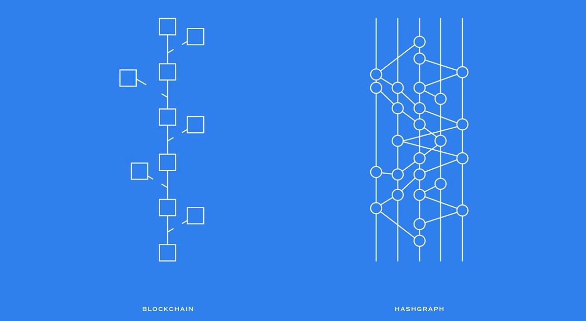Hashgraph v Blockchain.jpeg