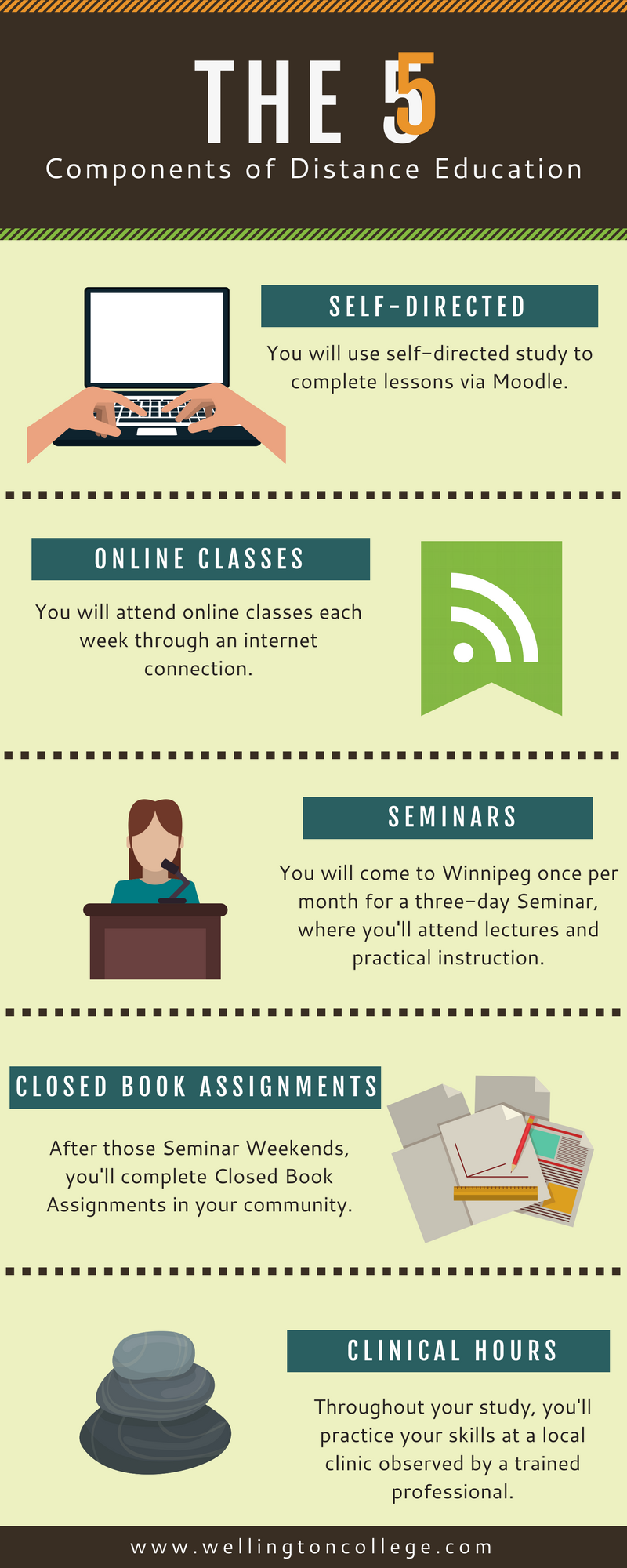 The 5 Components of Distance Education.png