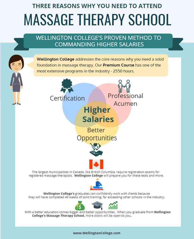 massage therapy school infographic.jpg
