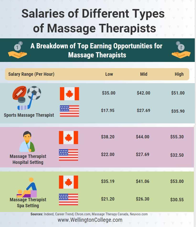 massage therapist salaries.jpg