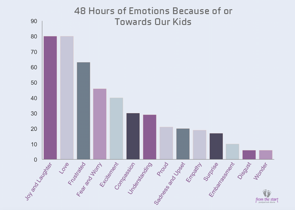 A poll of the range of emotions moms experienced in a 48 hour period.