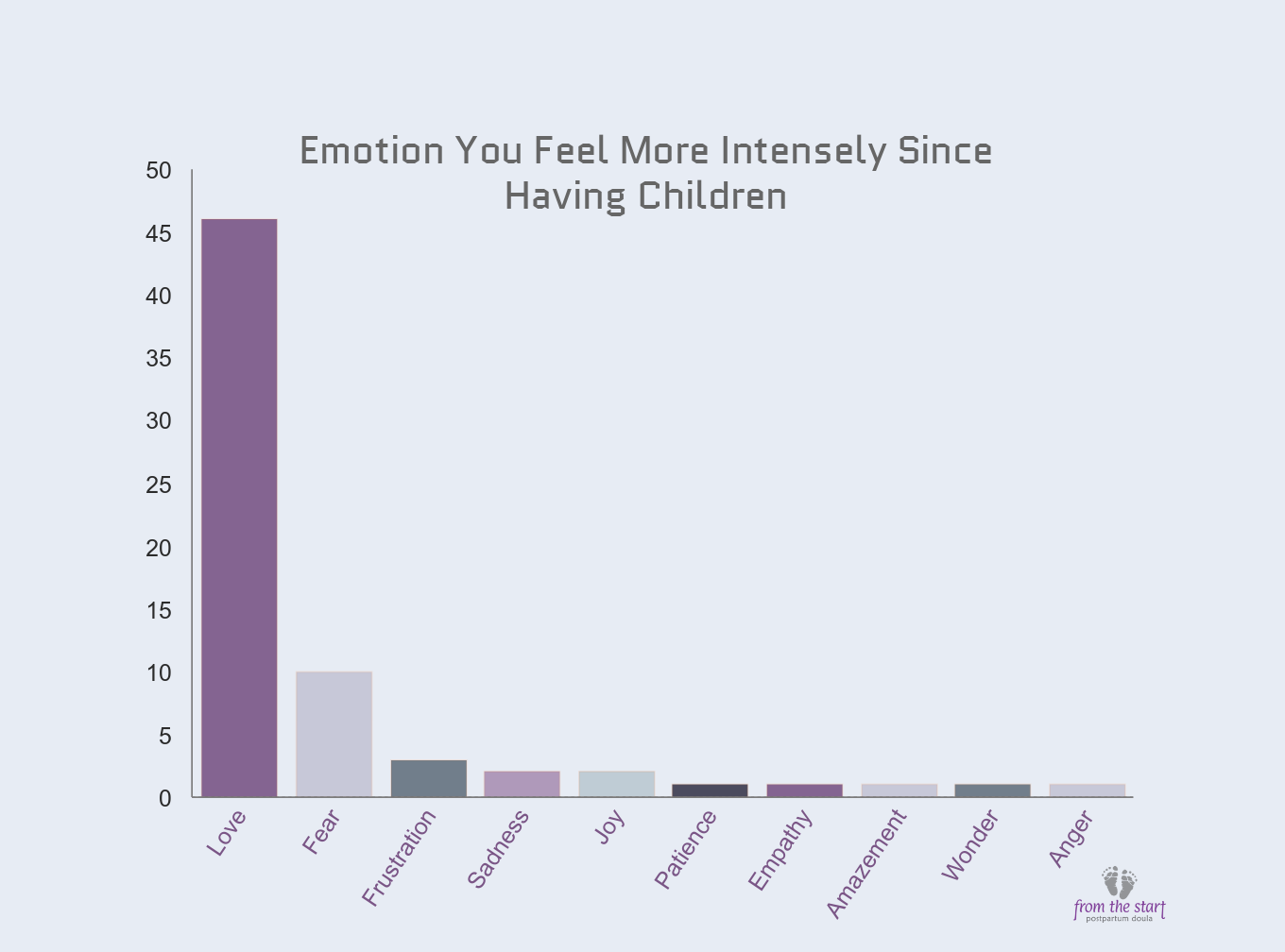 Mothers were asked to select the one emotion they feel more intensely since having children.