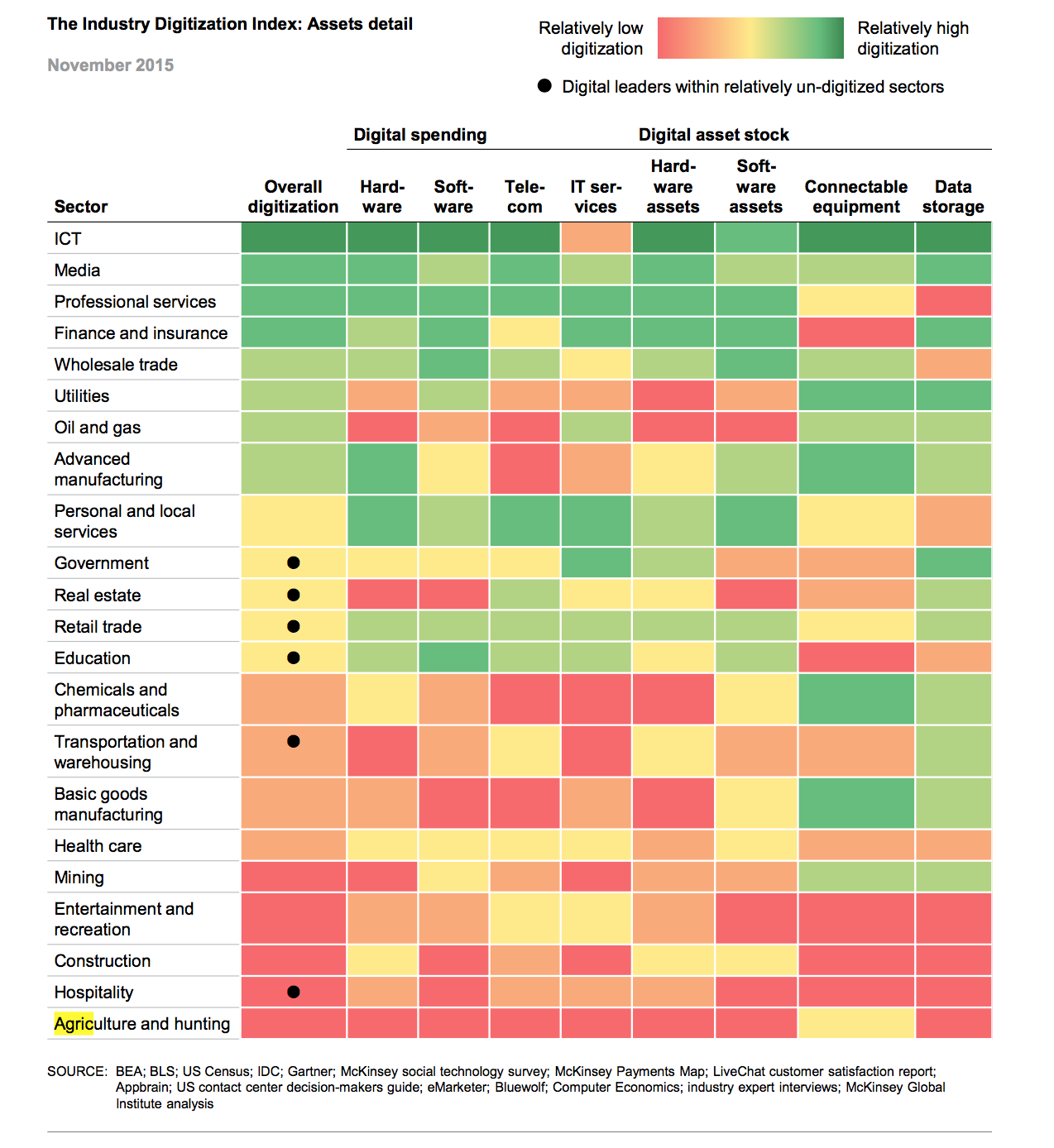 Image from: 2015 Industry Digitization Index —Mckinsey Global Institute