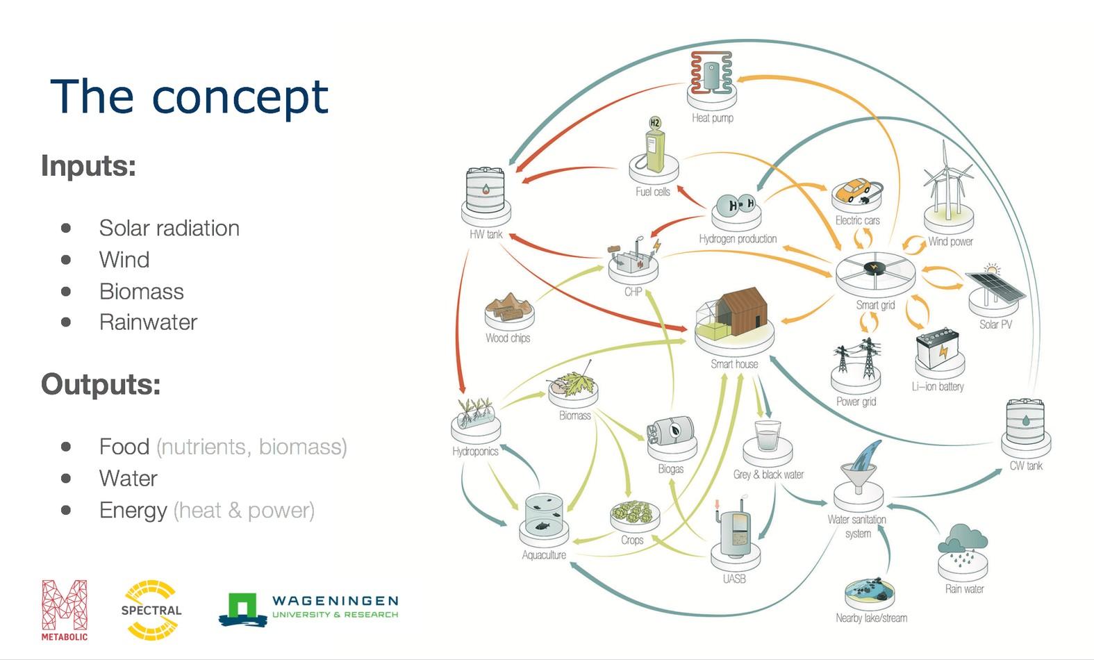 "Illustration of the ""Smarthoods"" concept. Image: Metabolic"