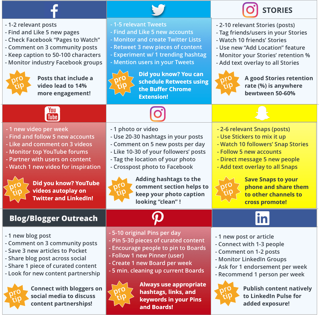 An example of the amount of posting a social media manager tries to do in a day