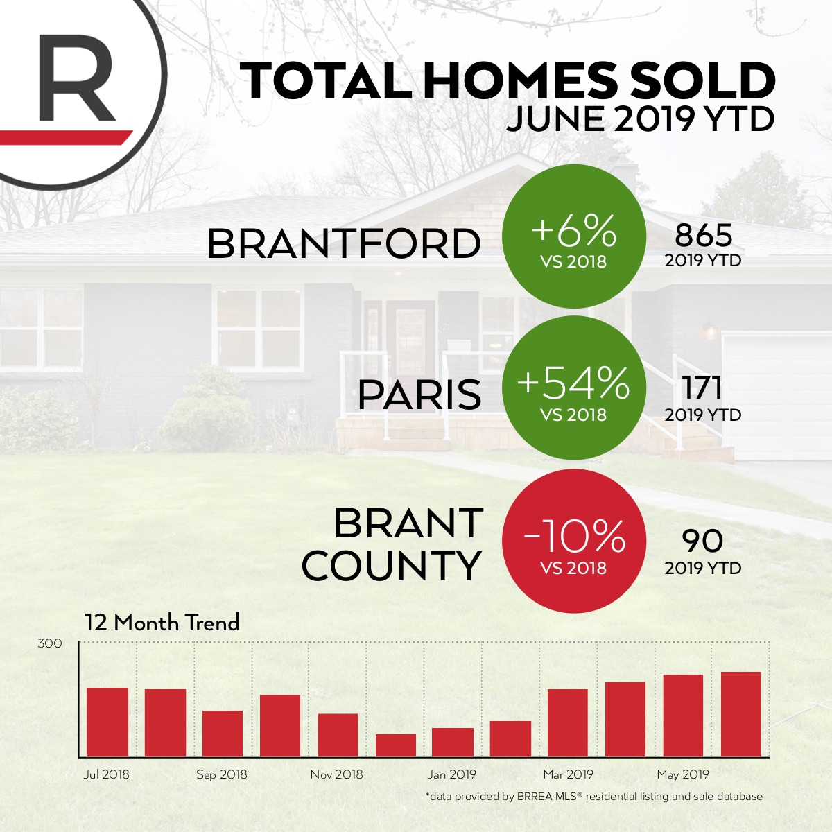 Demand for home is at its peak levels. 6% more homes have sold in Brantford this year and a staggering 54% more in Paris. Out in the county sales are down 10% year to date.