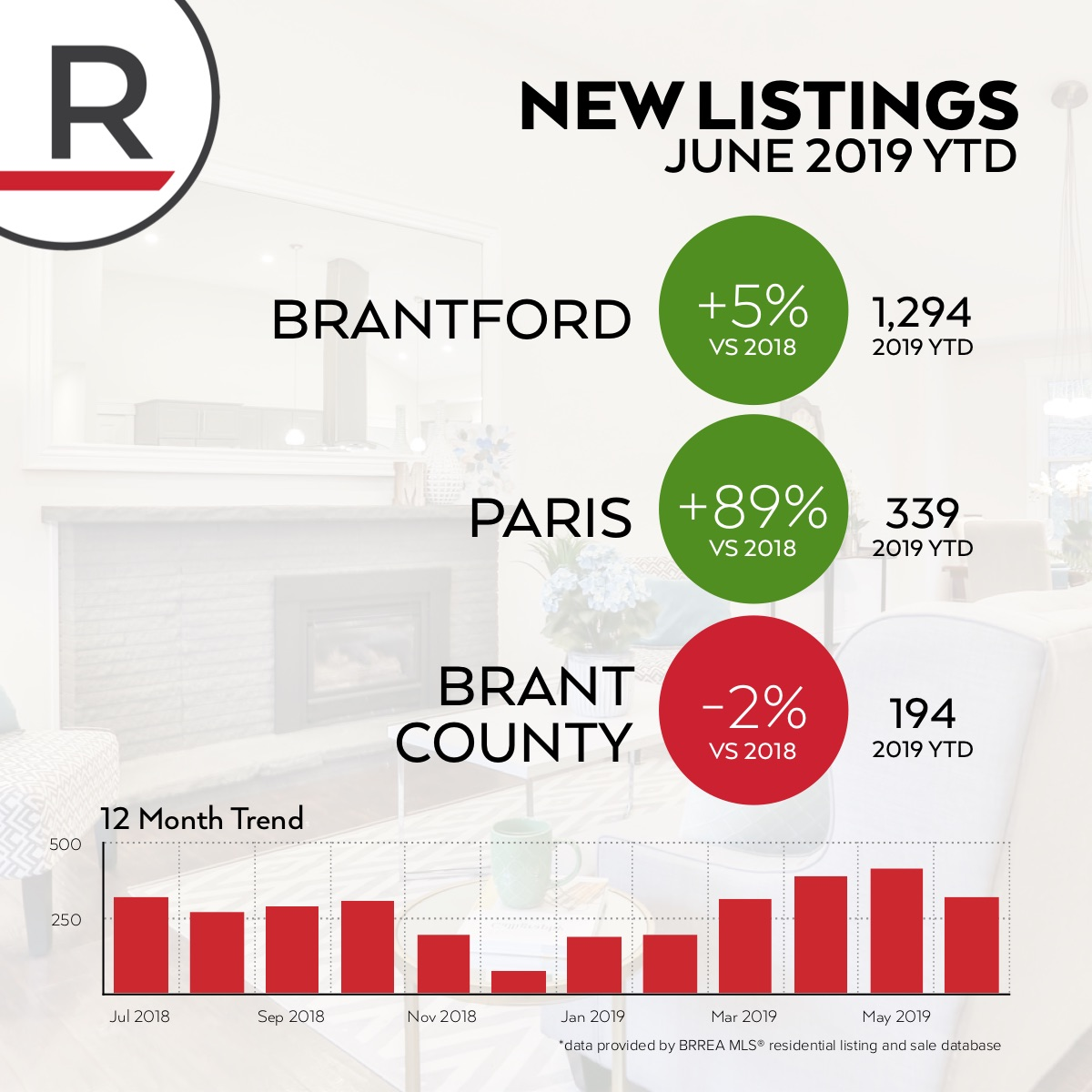 The number of new listings peaked in May and began to retreat. Overall there have been 5% more homes come up for sale this year in Brantford and 89% more in Paris - wow!