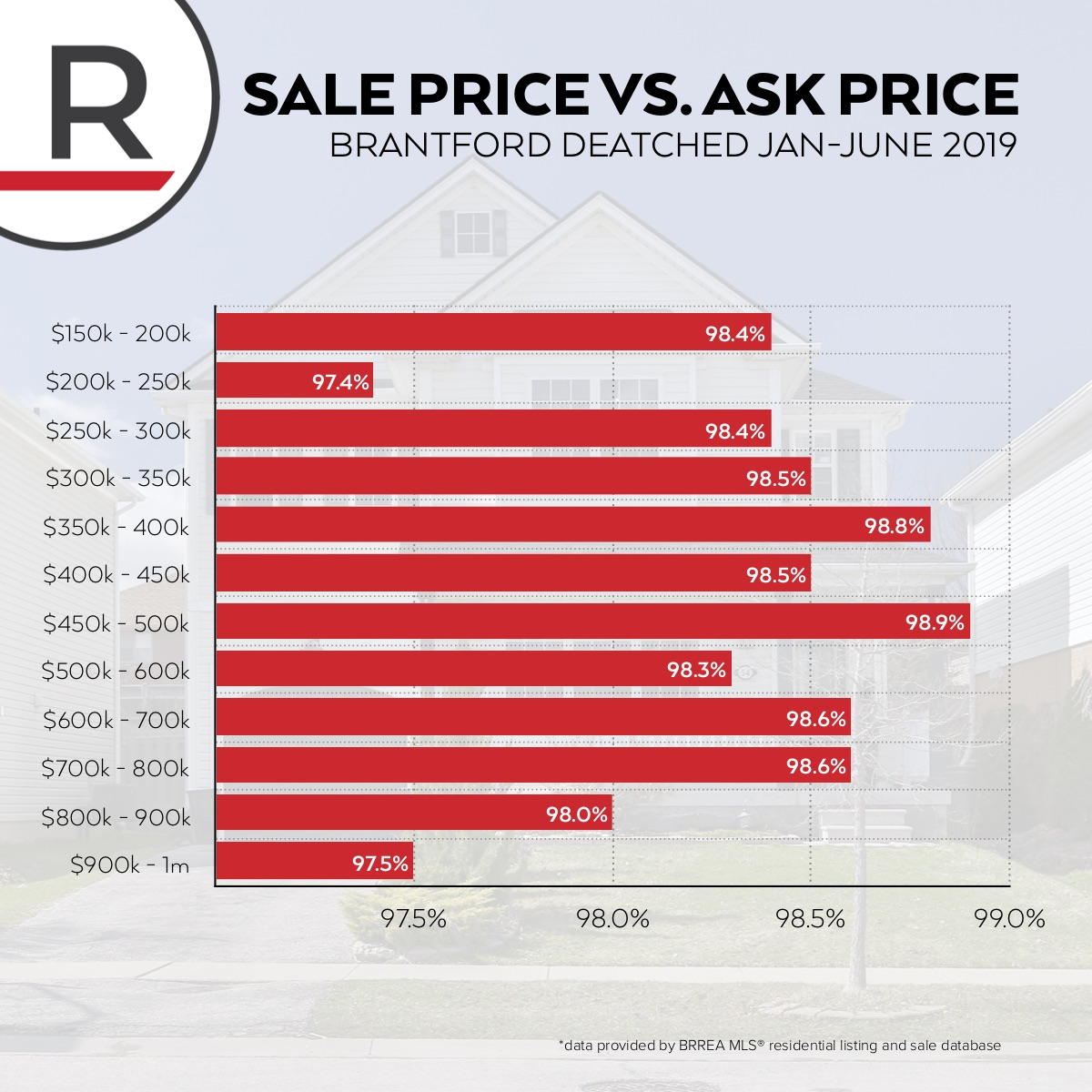 Homes across almost all price point as receiving great offers and selling close to asking price. Homes between $300k - $500k are selling closest to asking price.