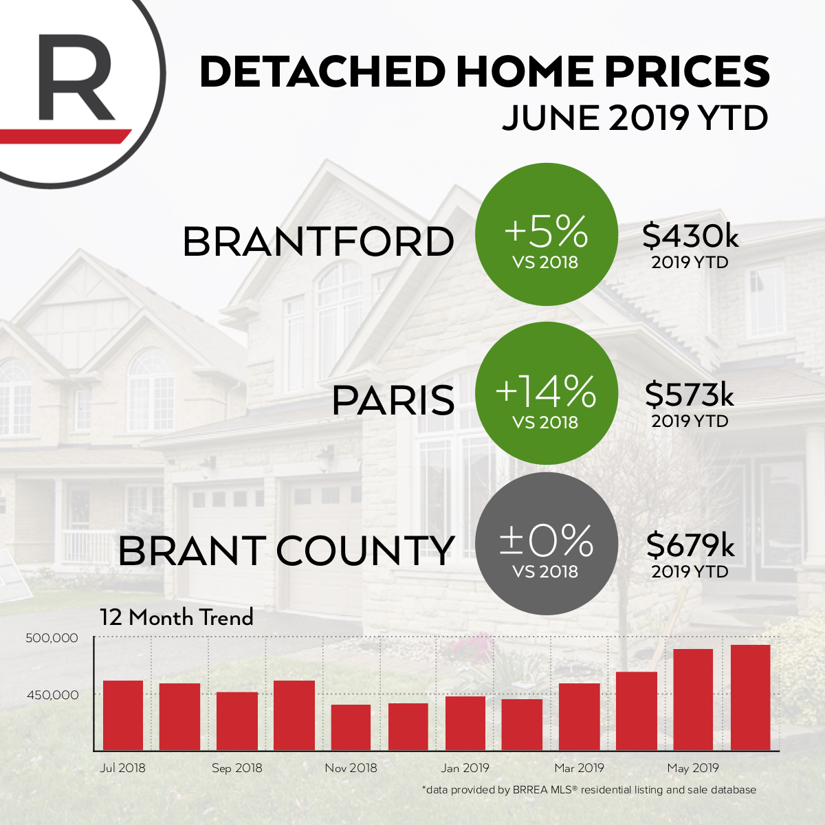 Home prices continue to climb. The average detached home in Brantford is up 5% year to date - now $430,000 while in Paris you'll need $573,000 for an average detached home - a gain of 14% since last year.