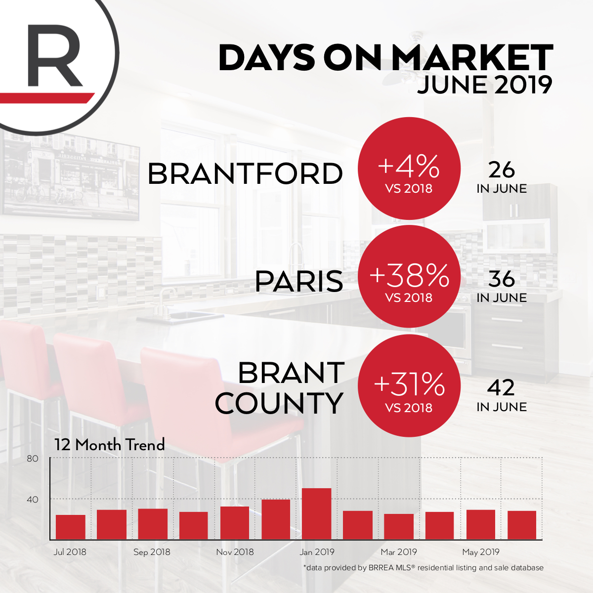 The time to sell a home is up between 4% and 38% across the region compared to the same time last year. In Brantford, the average home is selling in only 26 days, while in Paris it takes an average of 36 days. In the county, it takes an average of 6 weeks to sell a property.