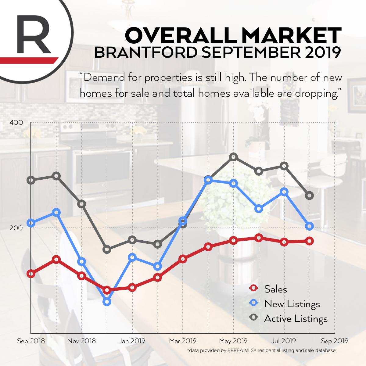 BrantfordOverall-MarketReport-Sept2019.jpg