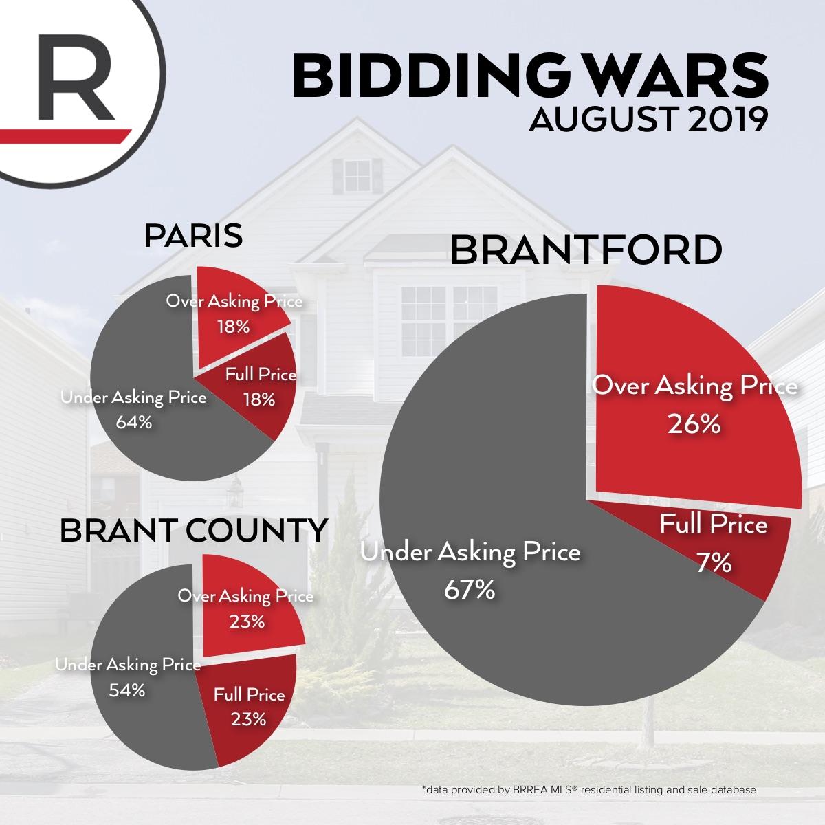 BiddingWars-MarketReport-Sept2019.jpg