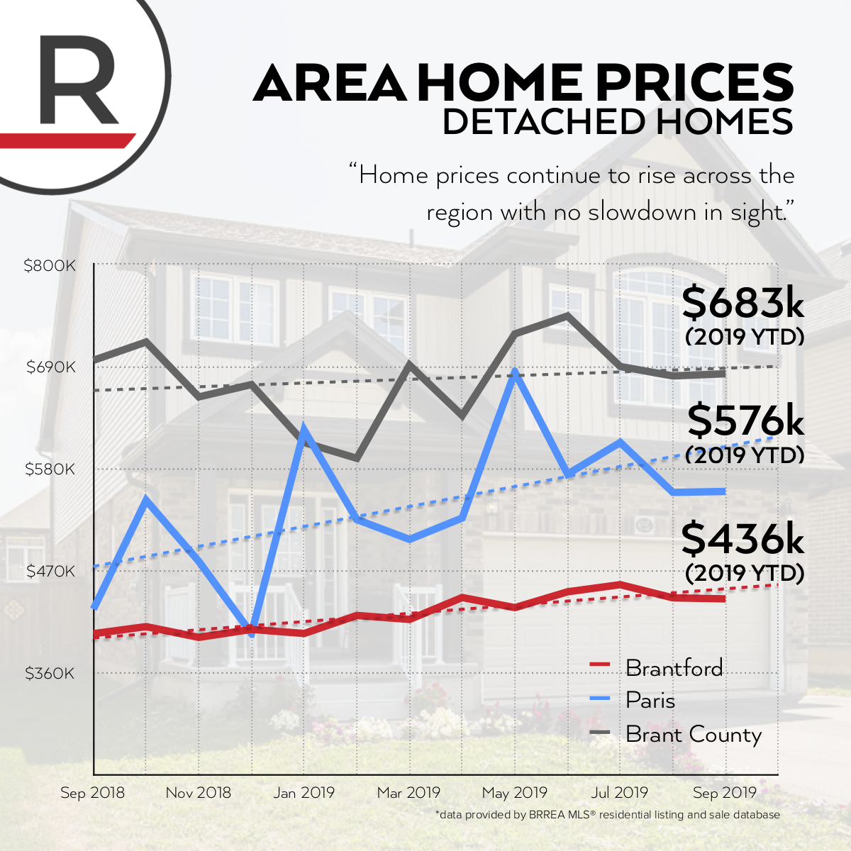 AverageHomePrices-Oct2019.png