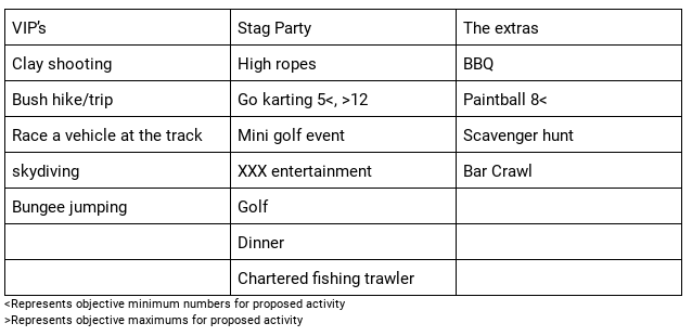 Stag+do+activities+table.png