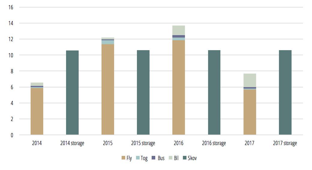 Årlige udledninger sammenlignet med årlige lagringer i Hardwood skove
