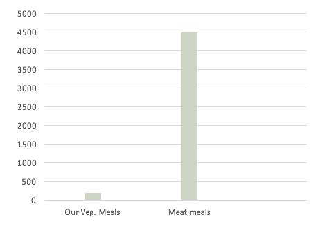 The model shows how big the difference when we compare our vegetarian meals with similar common meat meals from 2014 - 2017.