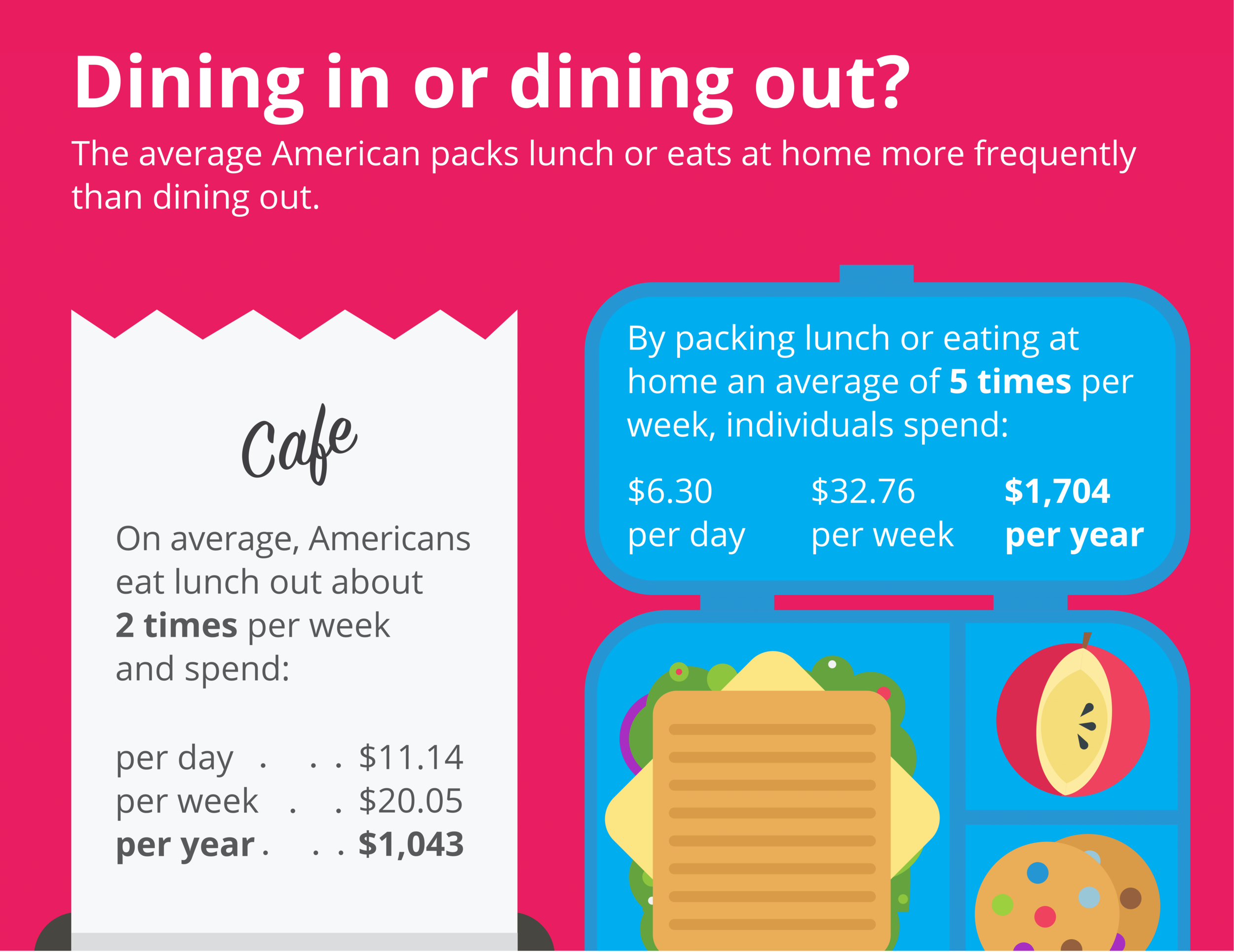 Visa: Visa 2015 Lunch Survey