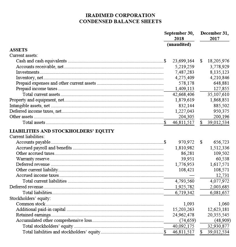 Q3 2018 Condensed Balance Sheets.PNG