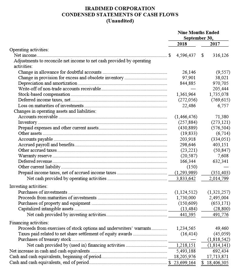 Q3 2018 Condensed Statement of Cash Flows.PNG