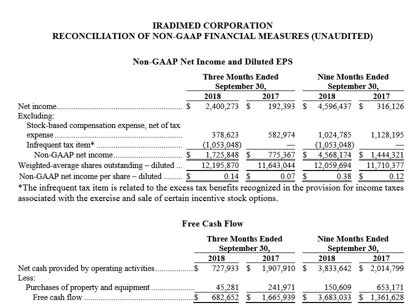 Q3 2018 Reconciliation of Non-Gaap Measuements.PNG