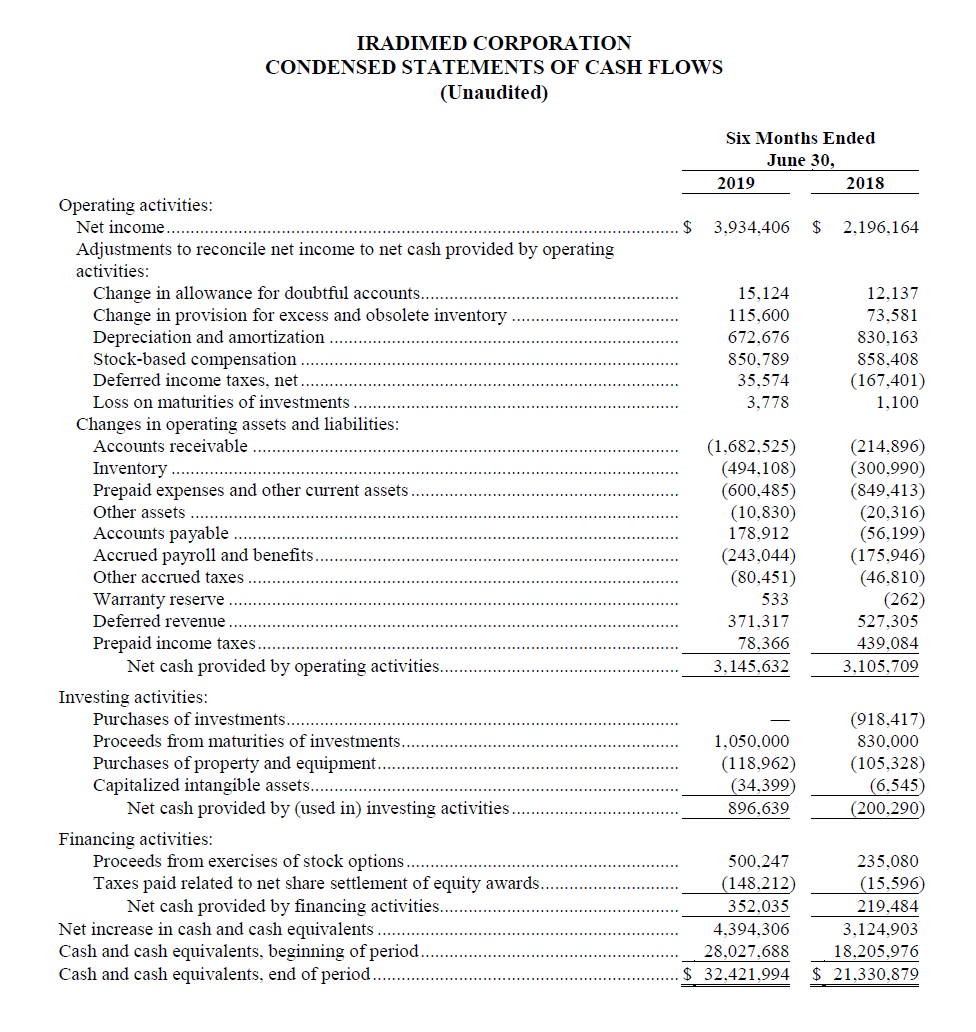 Q2 2019 Condensed Statement of Cash Flows.PNG