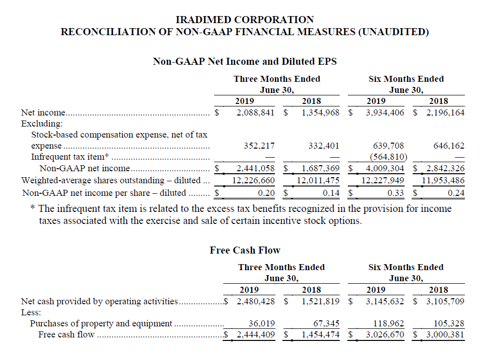 Q2 2019 Reconciliation of Non-Gaap.PNG