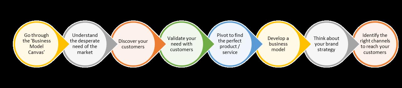 Business Model Development.png