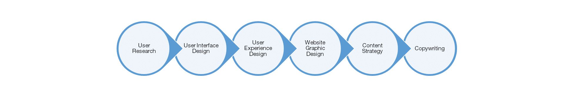 6 step web design.png