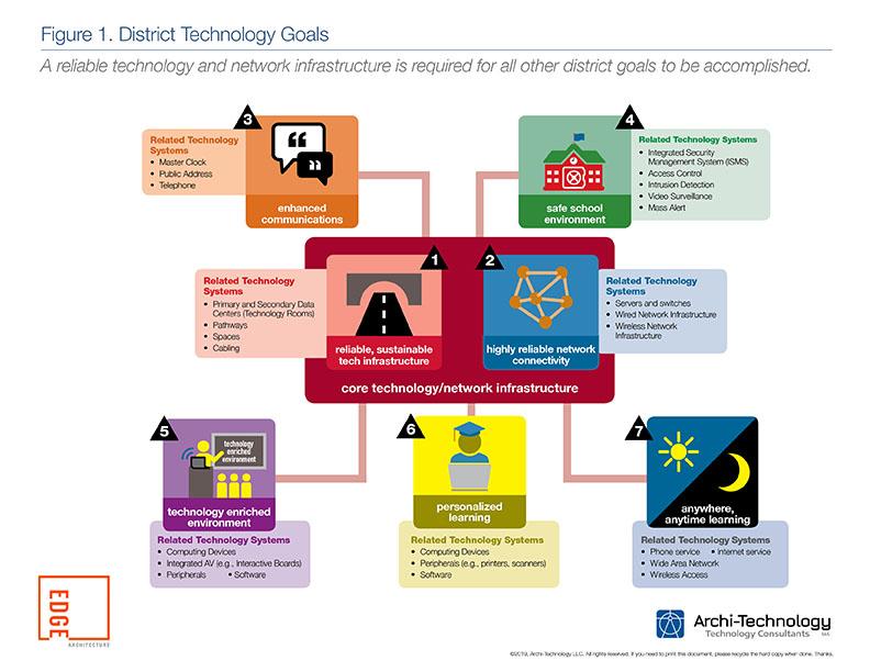 Edge-Archi-Technology District-Technology-Goals.jpg