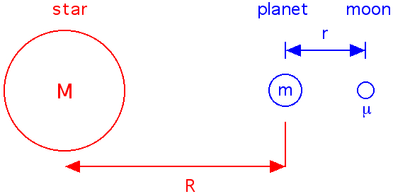Mass, angular momentum, and distance are all taken into account when calculating the Hill radius.  Image source: http://www.jgiesen.de/astro/stars/roche.htm