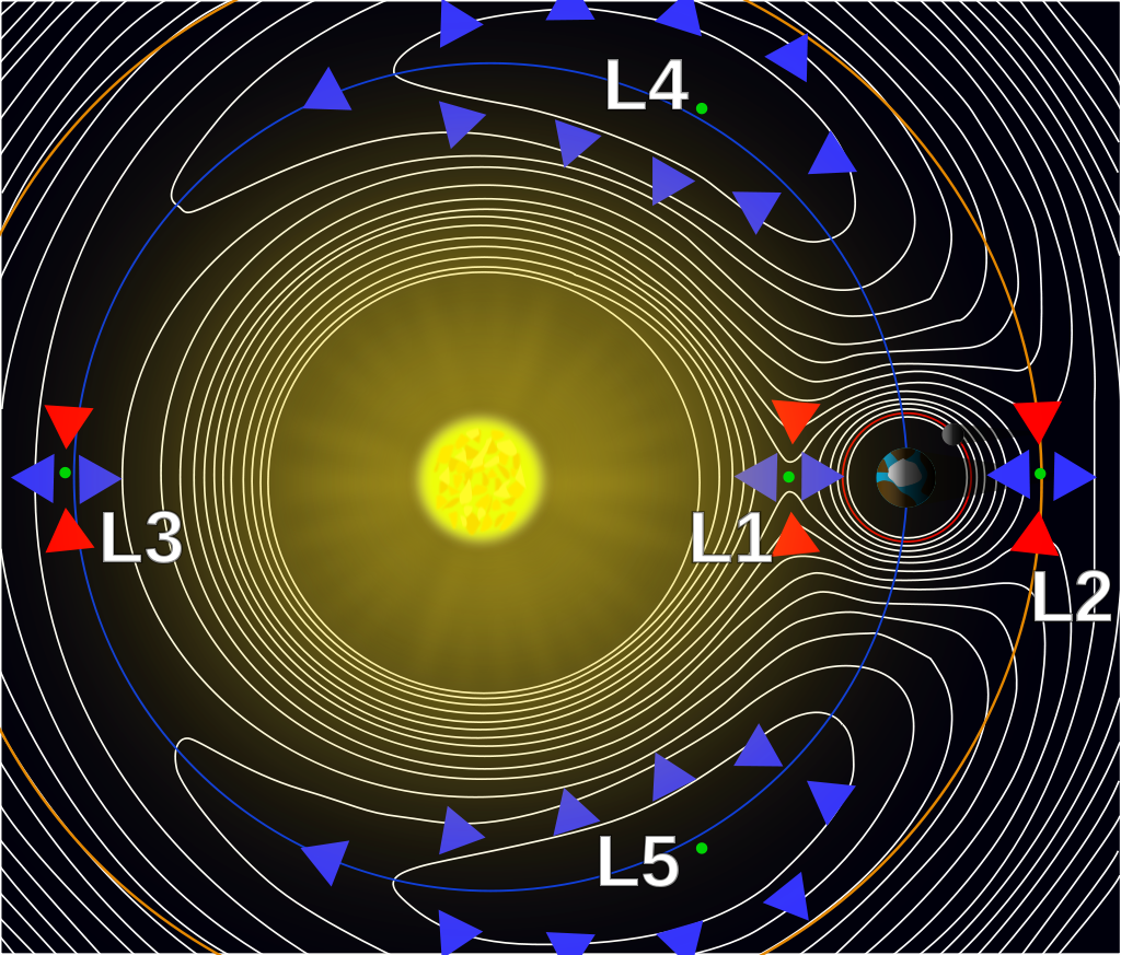 A contour plot of the effective potential of a two-body system due to gravity and inertia at one point in time. The Hill spheres are the circular regions surrounding the two large masses.  Source: Wikipedia