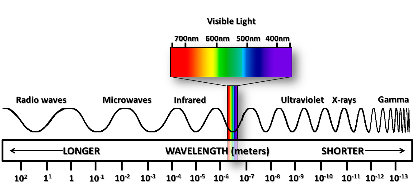 The electromagnetic spectrum. From low-energy radio waves to high-energy gamma rays, the spectrum has proven a useful source from which astronomers have been able to infer all sorts of information about our universe, past and present. Note the relationship between wavelength and energy; the two are inversely proportional. Ultraviolet to gamma is considered ionizing, as these energies are capable of stripping electrons from elements. Visible light makes up a tiny portion of the entire spectrum.
