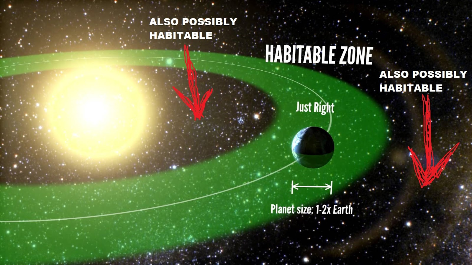 "Depending on all sorts of factors, not the least of which is atmospheric pressure and composition, the ""habitable zone"" for a system may extend outside the ""habitable zone"". Pssh."