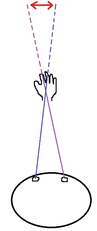 Here I, ahem, expertly drew two lines of sight from each eye to your hand, and extended those lines of sight beyond your hand to the fixed background. The apparent distance your hand appeared to move against the fixed background as you switched between each eye is shown by the red arrows above. We can measure this apparent movement and use it to calculate the distance your hand is from your eyes.