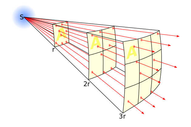 S is the star. The red arrows indicate the luminous energy the star emits. R is the measured distance from the star (S). Notice how light (red arrows) disperses with distance. This decreased density equates to a weakened field, therefore decreased luminosity with distance. In mathematics, this is known as  geometric dilution . Astronomers can work backwards to determine the point source (star's) original luminosity.