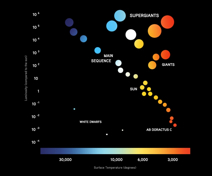 This is a simplified version of the Hertzsprung-Russell diagram. The X-axis shows stellar surface temperature increasing from right to left. The Y-axis shows stellar luminosity increasing from bottom-to-top. Star types are determined by temperature and luminosity. Plotted on the diagram, we can see some relationships between temperature and luminosity.  Source of this simplified diagram: Khan Academy