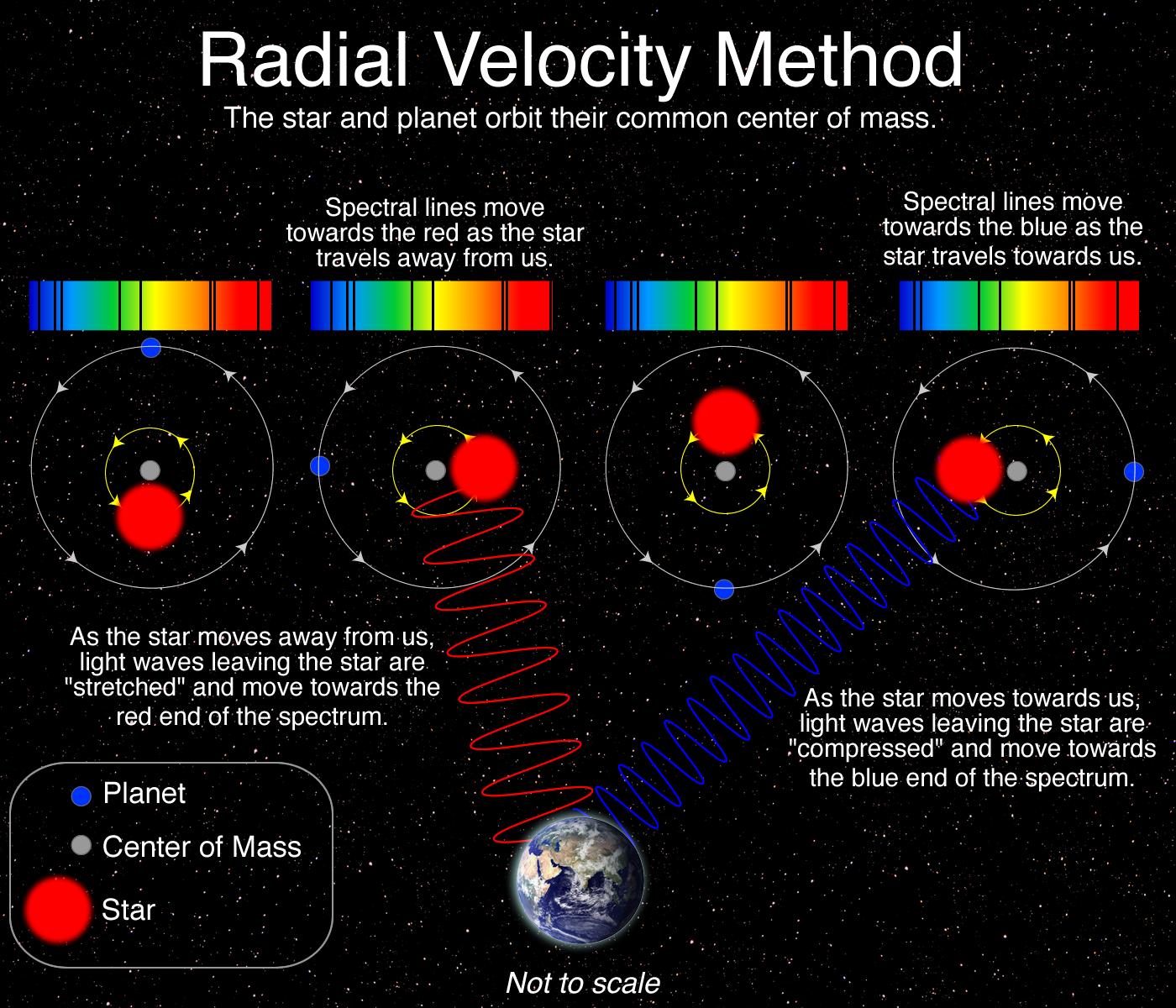 Source: https://lco.global/spacebook/radial-velocity-method/